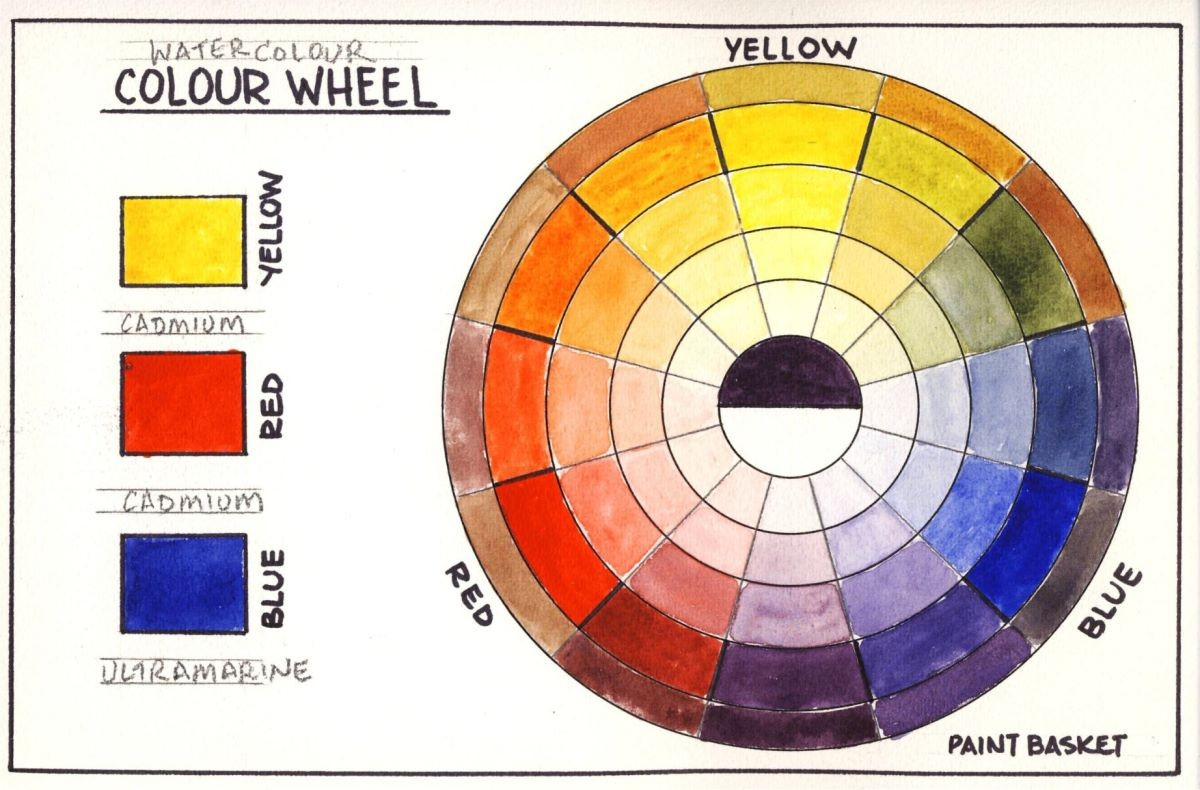 How To Make A Colour Wheel In Watercolour Online Art Lessons